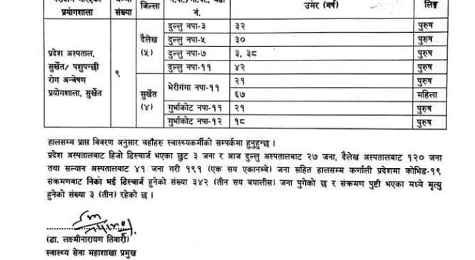 कर्णालीमा काेराेना संक्रमितकाे संख्या एक हजार ८६ पुग्याे (कुन जिल्लामा कति ?)