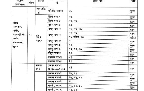कर्णालीमा कोरोना अप्डेट (कुन जिल्लामा कति संक्रमित?)